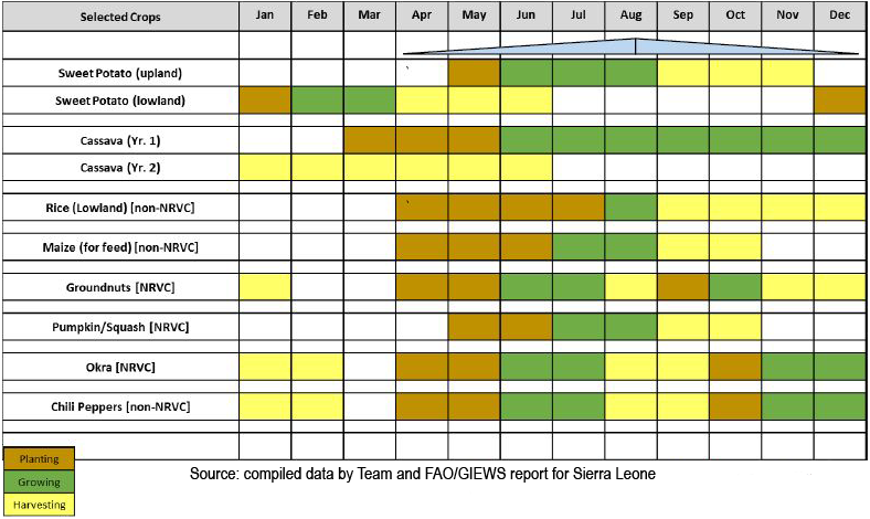 Table 2: table showing the cropping calendar in Tonkoli district. Outlines the seasonal periods for planting, growing, and harvesting - which roughly follows the four seasons.