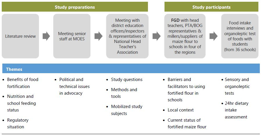 Figure 1: Key steps in the Research Process, see PDF download for full text