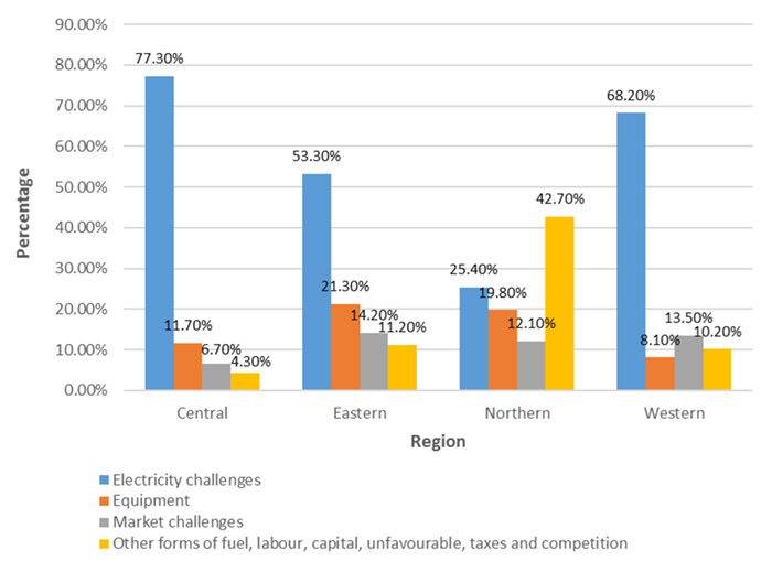 Figure 11: Percentage of Maize Millers Experiencing Challenges, by Region. Key: dark blue: electricity challenges. orange: equipment. gray: market challenges. yellow: other forms of fuel, labour, capital, taxes, and competition. Eastern: 77.3% dark blue, 11.7& orange, 6.7% gray, 4.3% yellow. Eastern: 53.3% dark blue, 21.3% orange, 14.2% gray, 11.2% yellow. Northern: 35.4% dark blue, 19.8% orange, 12.1% gray, 42.7% yellow. Western: 68.2% dark blue, 8.1% orange, 13.5% gray, 10.2% yellow