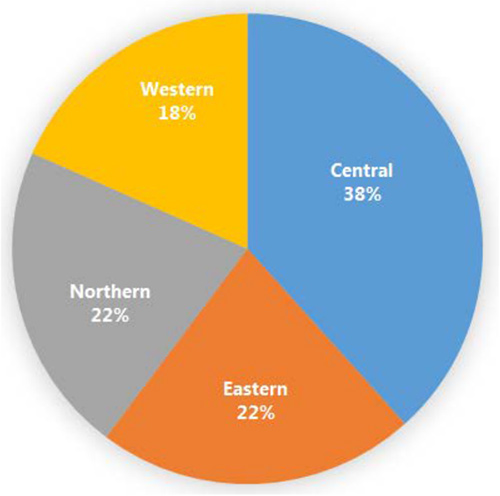 Pie chart of percentage of maize millers. 18% Western, 22% Northern, 22% Eastern, 38% Central