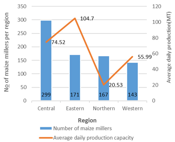 Number of Maize Millers and Their Average Production Capacities, by Region. X axis: Region (Central, Eastern, Northern, Western) left y axis: No of maise millers per region (increments of 50 up to 350) right y axis: Average daily production (MIT) (increments of 20 up to 120). Central: 299 millers per region, 74.52 avg daily production. Eastern: 171 millers per region, 104.7 avg daily production. Northern: 167 millers per region, 20.53 average daily production. Western: 143 millers per region, 55.99 avg dail