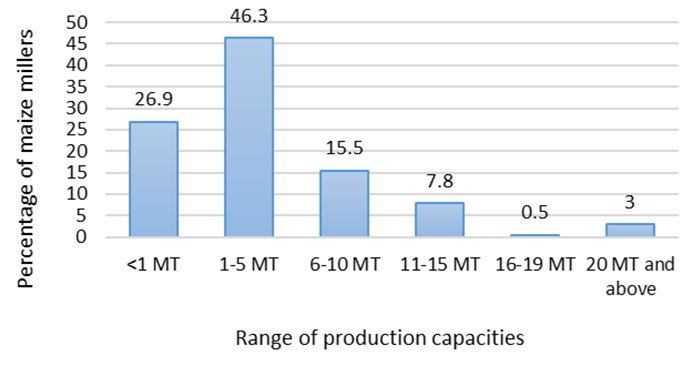 Figure 5: Percentages of Average Production Capacity. x-axis: range of production capabilities. y-axis: percentage of maize millers (increments of 5 up to 50). 26.9 at <MT, 46.3 at 1-5MT, 15.5 at 6-10MT, 7.8 at 11-15MT, 0.5 at 16-19MT, 3 at 20MT and above