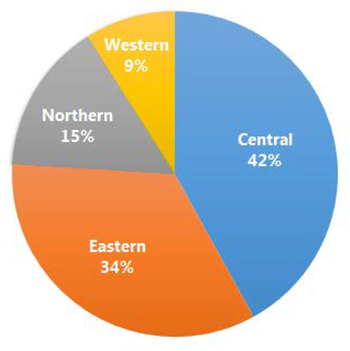 Pie chart of Percentage of Maize Millers Who Have Heard About Food Fortification, by Region 9% Western, 15% Northern, 34% Eastern, 42% Central