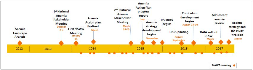 Figure 1. Timeline for the National Anemia Efforts in Uganda. This timeline shows how the multi-sectoral initiative to address anemia in Uganda, through SPRING support, spanned five years: 2012 to 2017 (see Figure 1). The effort started with a request from the GoU to SPRING to investigate the drop in anemia prevalence between 2001 and 2011 (shown by Demographic and Health Surveys). For women of reproductive age, the prevalence rate dropped from 36 to 24 percent; for children under 5, it dropped from 72 to 5