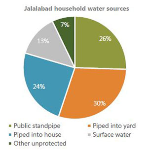 Jalalabad household water sources