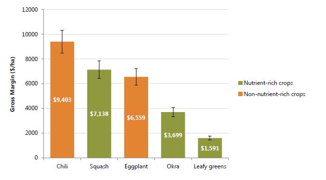 Figure 1: Gross margin per hectare reported by SPRING beneficiaries during the rainy season