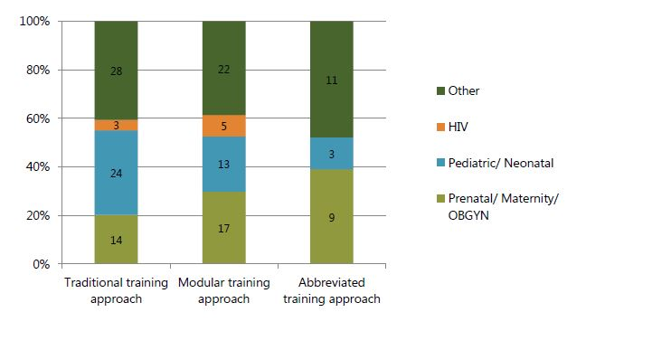 Figure 1. Number of people trained, by training approach and unit where the HCW worked at the start of the training