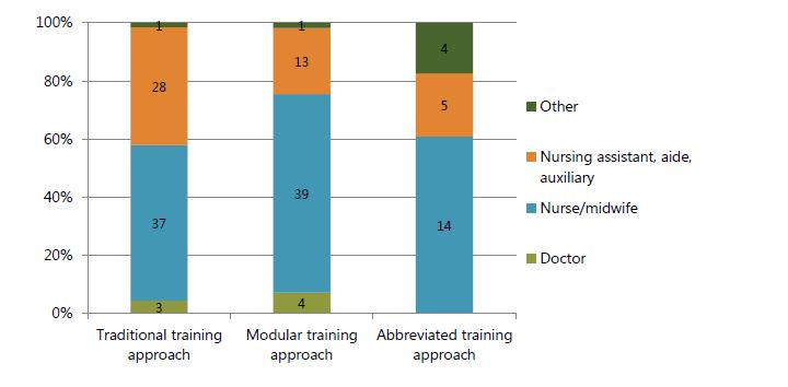Figure 2. Number of people trained, by training approach and type of HCW