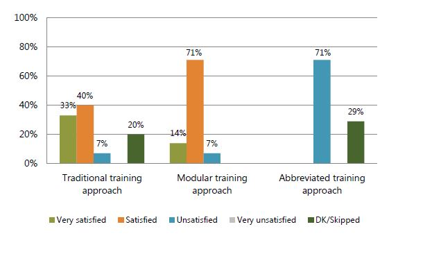Figure 3. Percent of trainees satisfied with the training, by training approach
