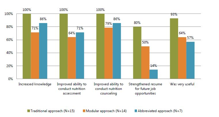 Figure 4. Percent of trainees who reported various benefits from the training, by training approach