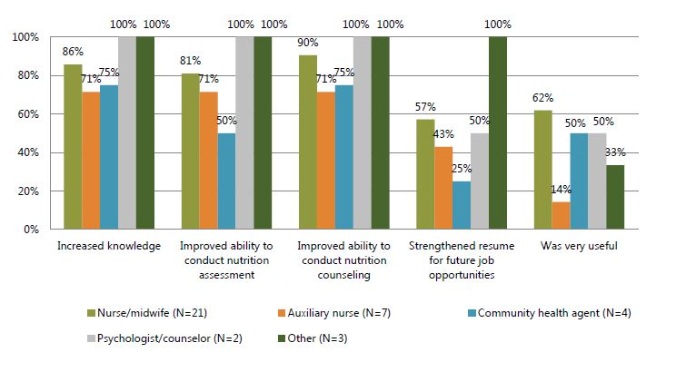 Figure 5. Percent of trainees who reported various benefits from the training, by type of health care worker
