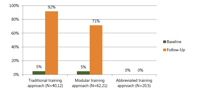 Figure 6a. Percentage of prenatal clients nutritionally assessed according to guidelines, based on observation, by time point and training approach