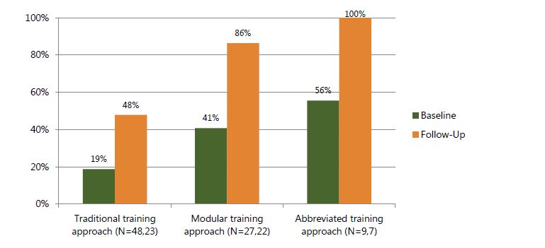 Figure 6b. Percentage of pediatric clients nutritionally assessed according to guidelines, based on observation, by time point and training approach