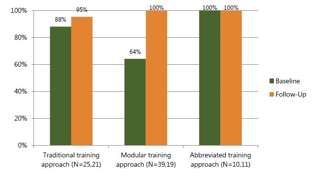 Figure 6c. Percentage of HIV clients nutritionally assessed according to guidelines, based on observation, by time point and training approach