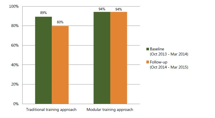 Figure 7. Percent of PLHIV nutritionally assessed according to guidelines, based on the iSanté EMR system six months before rolling out the training (October 2013–March 2014) and six months after (October 2014–March 2015), by time point and training approach