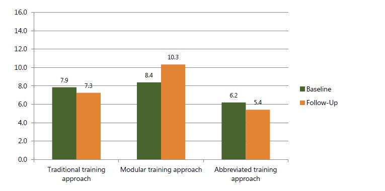 Figure 8a. Mean number of nutrition counseling skills observed in prenatal units, by time point and training approach