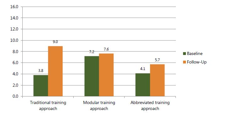 Figure 8b. Mean number of nutrition counseling skills observed in pediatric units, by time point and training approach