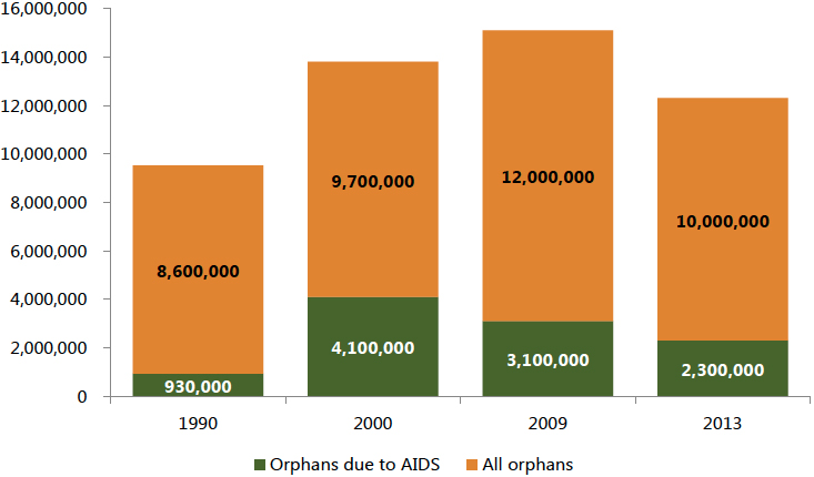 Graph showing Orphans due to AIDS and All orphans by year