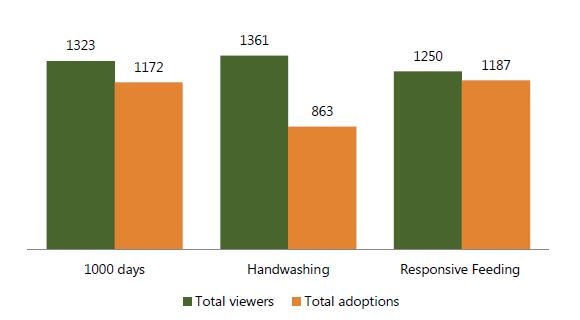 Figure 1. Video: Viewers-to-Adoption Ratio