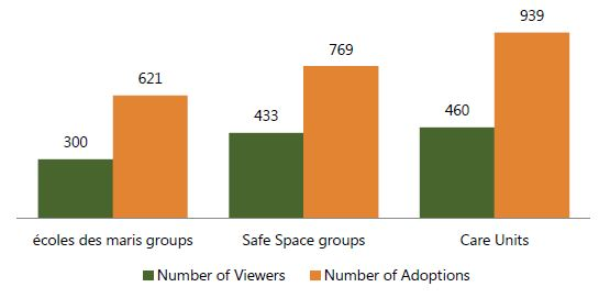 Figure 2. Groups: Viewers-to-Adoption Ratio