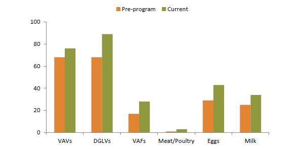 Figure 9. Percent IILP Beneficiary Households Producing Vegetables, Fruits and Animal-Source Foods for Home Consumption: Before Feed the Future Activity and Current11 *