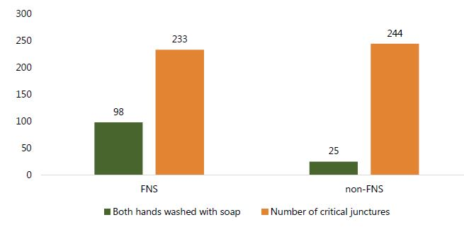 Figure 3. Number of times handwashing of both hands with soap occurred at critical junctures among ALL members of a compound