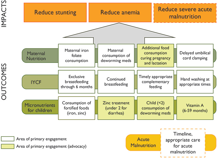 Figure 1. SPRING/Uganda Building Blocks for Program Impact Pathway