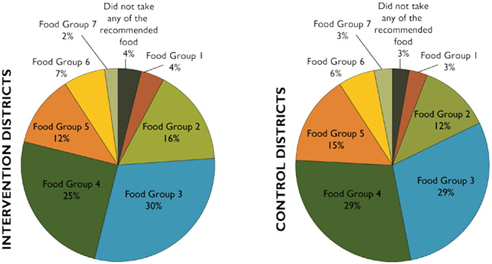 Figure 5. The Most Common WHO-Recommended Food Group Types Consumed by Children Aged 6–23 Months During the Day Prior to the Survey, by Intervention and Control Districts