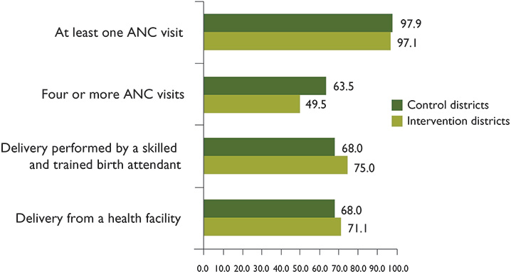 Figure 7. Results of Different Goal-Oriented ANC Indicators (Percentages)—SW Region Districts