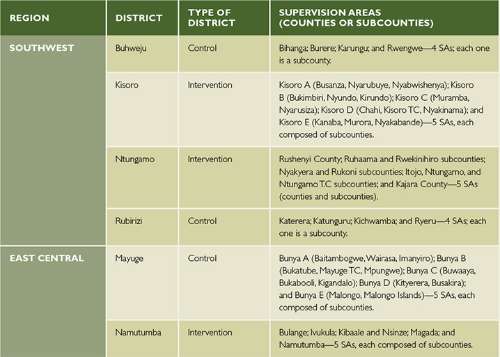 Table 2. District Supervision Areas
