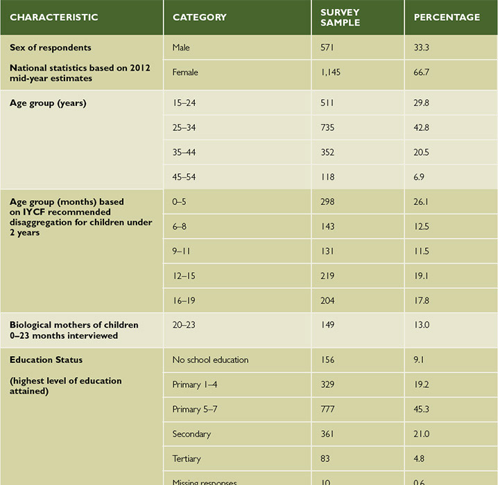 Table 3. Demographic Characteristics of Survey Population
