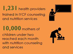 1,231 health providerstrained in IYCF counselingand nutrition services10,000 mothers ofchildren under tworeached each monthwith nutrition counselingand services