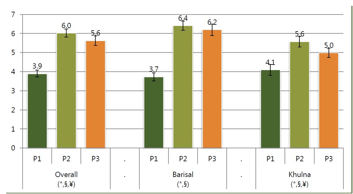 Bar chart. Overall for P1, 3.9; P2, 6.0; P3, 5.6. Barisal for PI, 3.7; P2, 6.4; P3, 6.2. For Khulna, P1, 4.1; P2, 5.6; P3, 5.0.