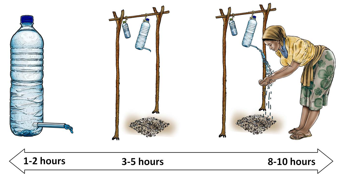 "Illustrations of a tippy-tap, a large and a small tippy-tap hanging from a raised pole, a woman washing her hands with a tippy-tap. Caption: ""Not all images are created equal. It's important to consider how complicated an image is when you are estimating the time needed to create each."""
