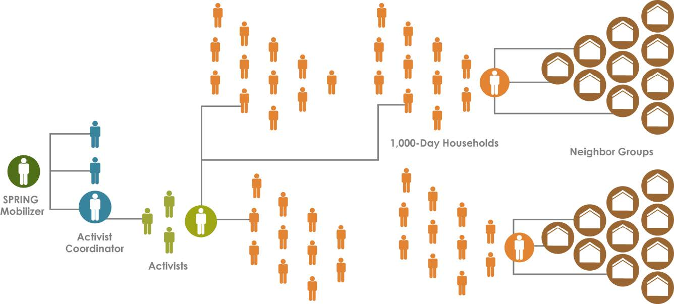 Figure 1. SPRING's structure for reaching communities. SPRING aims for a 1:30 ratio between activists and households, with activist coordinators and community mobilizers dividing the tasks of training, coordinating, and supervising the activists in their areas (Figure 1). While the primary target group for most module topics is 1,000-day households, messages target the whole family to build support for improved behaviors. Activists are encouraged to explain to husbands and mothers-in-law in 1,000-day househ
