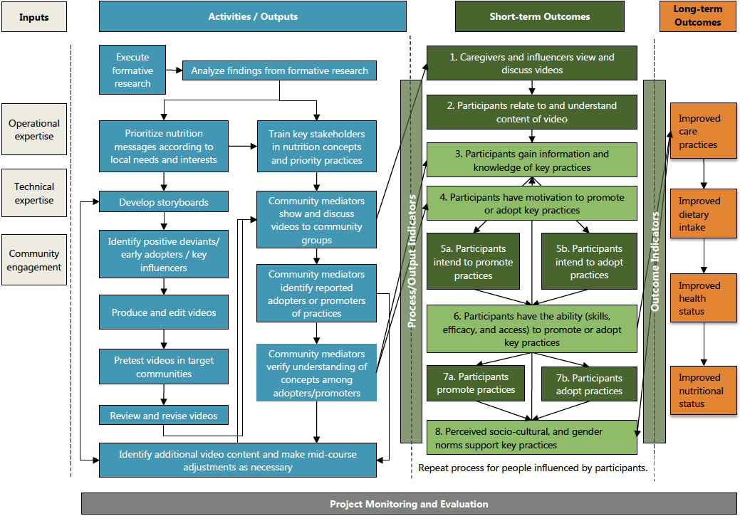 Diagram showing the Community video impact pathway