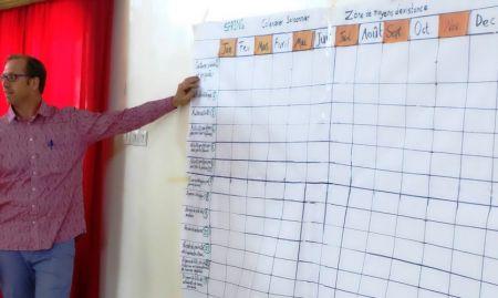 Tom van Mourik of HKI/Senegal presented the seasonal calendar template to workshop participants.