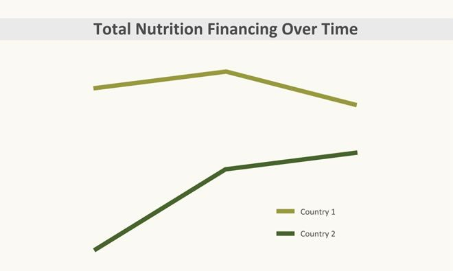Nutrition Financing Takes Center Stage at Major International Conferences
