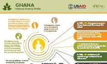 Ghana anemia profile