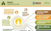 Mali anemia profile