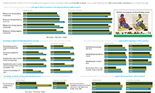 Image of the infographic showcasing survey results, see PDF for details and full alternate text