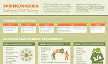 SPRING/Nigeria - Scaling Up IYCF Training