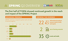 Spring Q2 Overview, The first half of FY2016 showed continued growth in the reach and impact of the SPRING Project