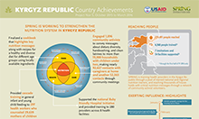 Kyrgyz Republic Country Achievements, Project Year 5, October 2015 to March 2016