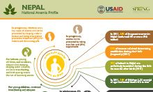 Nepal anemia profile