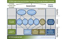 Training to Integrate Agriculture and Nutrition in Bangladesh