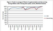 Vitamin A Supplementation & De‐worming Post Event Coverage Survey: 2010 Tanzania Mainland Final Report on Research Findings, April 2011