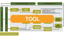 Agriculture and Nutrition Context Assessment Tool Locator