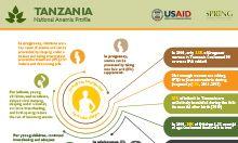 Tanzania anemia profile