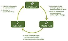 Recommendations along the life cycle graphic
